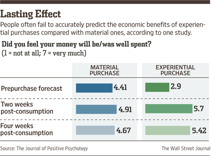 Material-VS-Experiential-Purchase