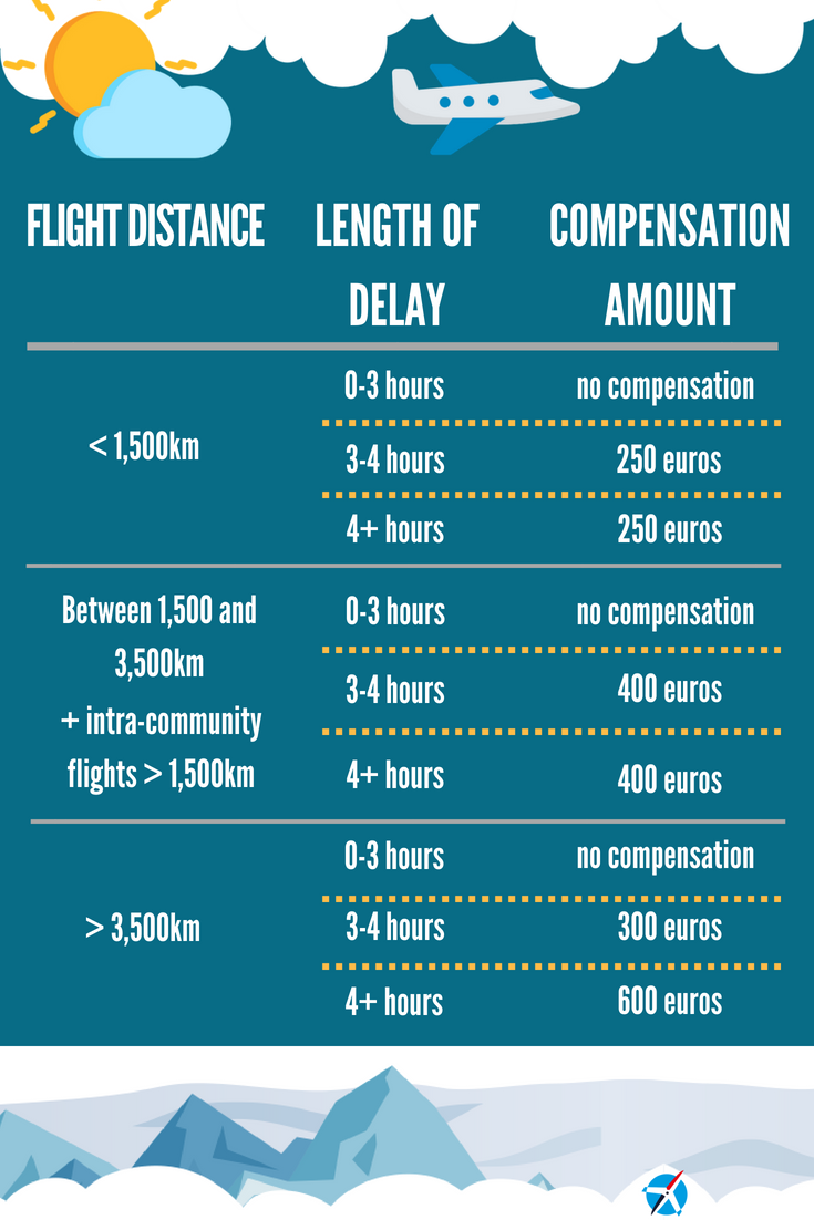 Compensation-amount-flight-delays