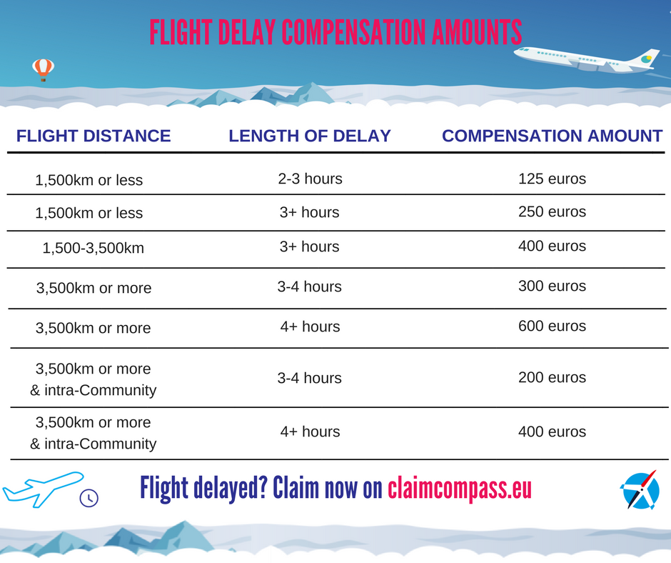 How Much Can I Claim in Compensation for my Canceled or Delayed Flight?